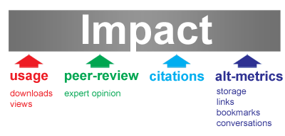 štirje načini za merjenje znanstvenega vpliva