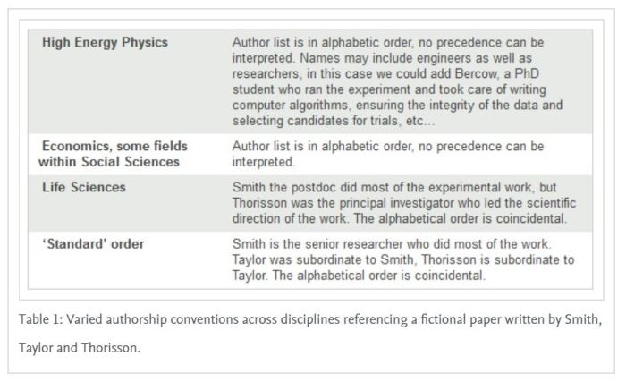 elsevier authorship table